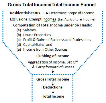 Gross Total-Total Income Funnel