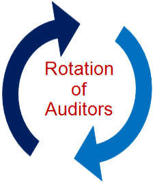 Image result for rotation of auditors