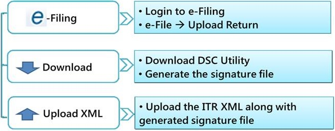 Income Tax e-filing DSC Management Utility for java problems
