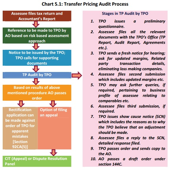 C&AG Report 2016-Audit Findings Income Tax Transfer Pricing