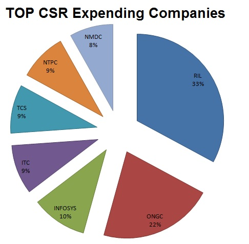 Data on CSR expenditure by companies for FY 2014-15