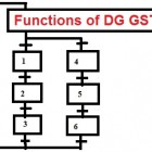 functions-dggst