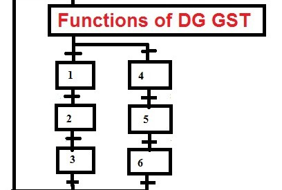 Charter of Functions assigned to DG of Goods and Service Tax on introduction of GST