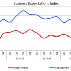 business sentiments in Indian manufacturing sector declined