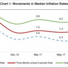 rbi-median-inflation-rates