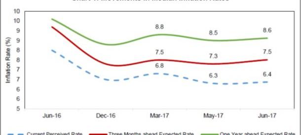 rbi-median-inflation-rates